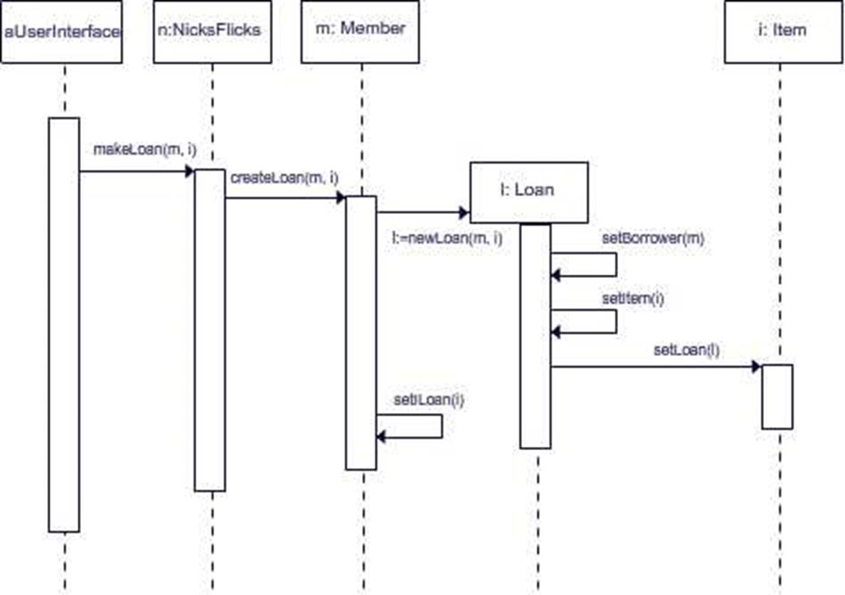 Uml state diagrams uml design sequence diagram pooptronica