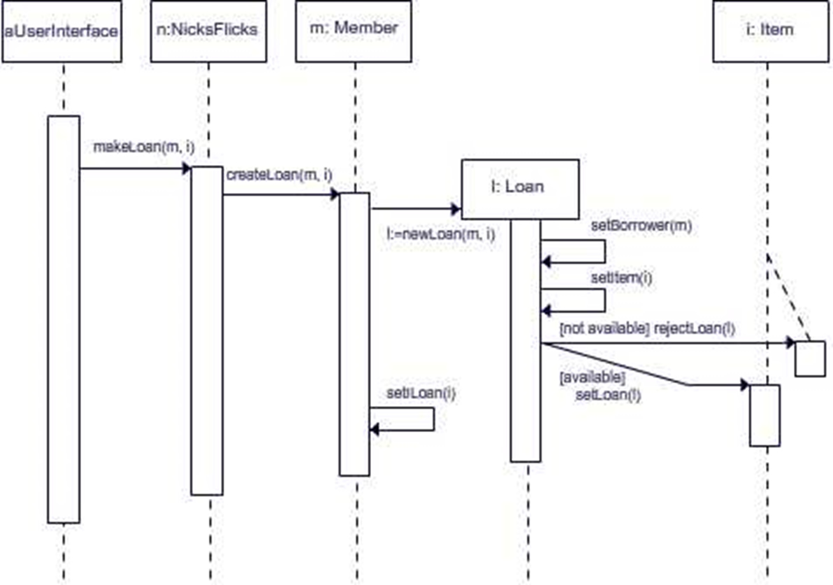 Uml Sequence Diagram Rental Class Wire Diagrams Statechart Example State Types Improved
